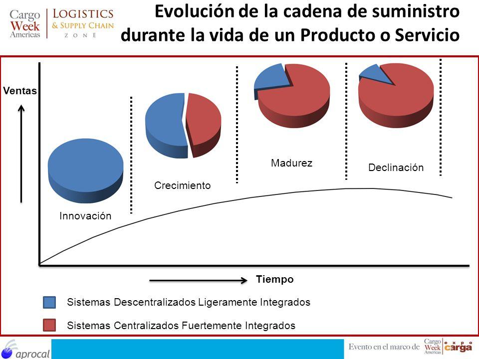 Evolución de la cadena de suministro durante la vida de un Producto o Servicio Ventas Innovación Crecimiento Madurez Declinación Tiempo Sistemas Desce