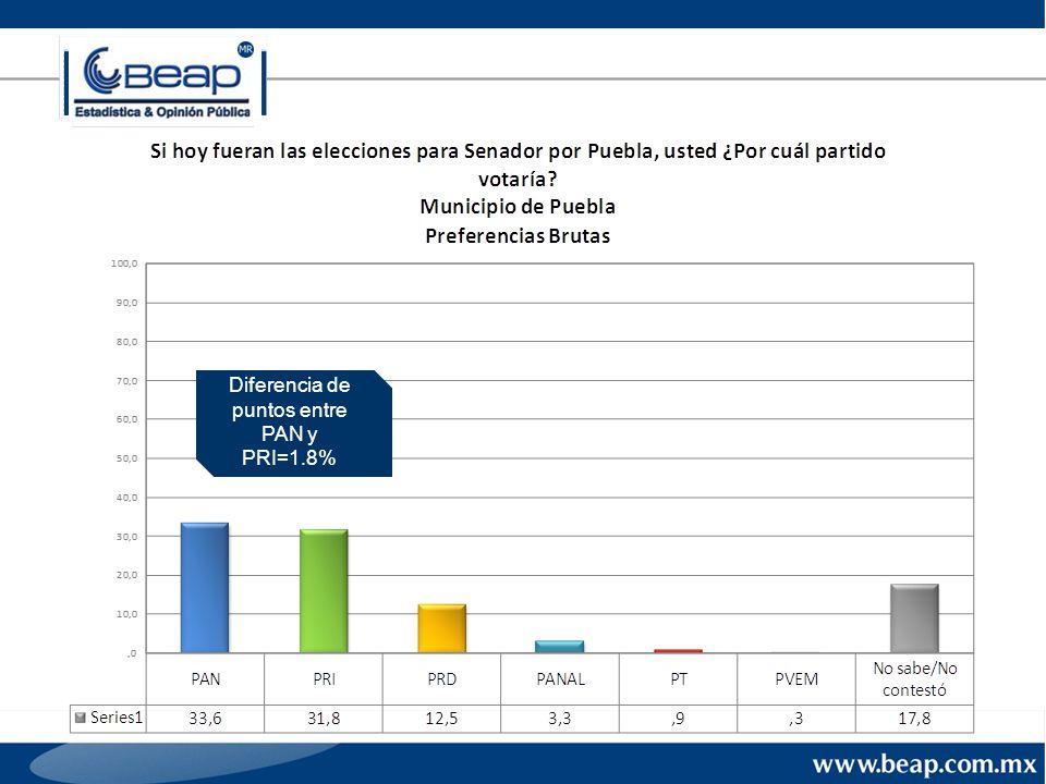 Diferencia de puntos entre PAN y PRI=1.8%