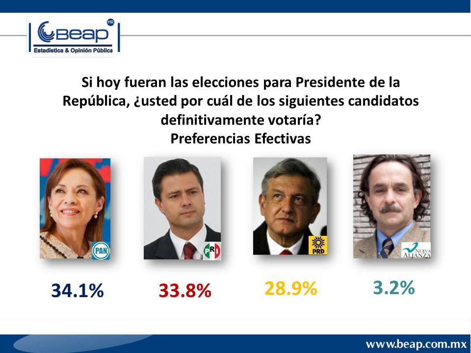 Si hoy fueran las elecciones para Presidente de la República, ¿usted por cuál de los siguientes candidatos definitivamente votaría.