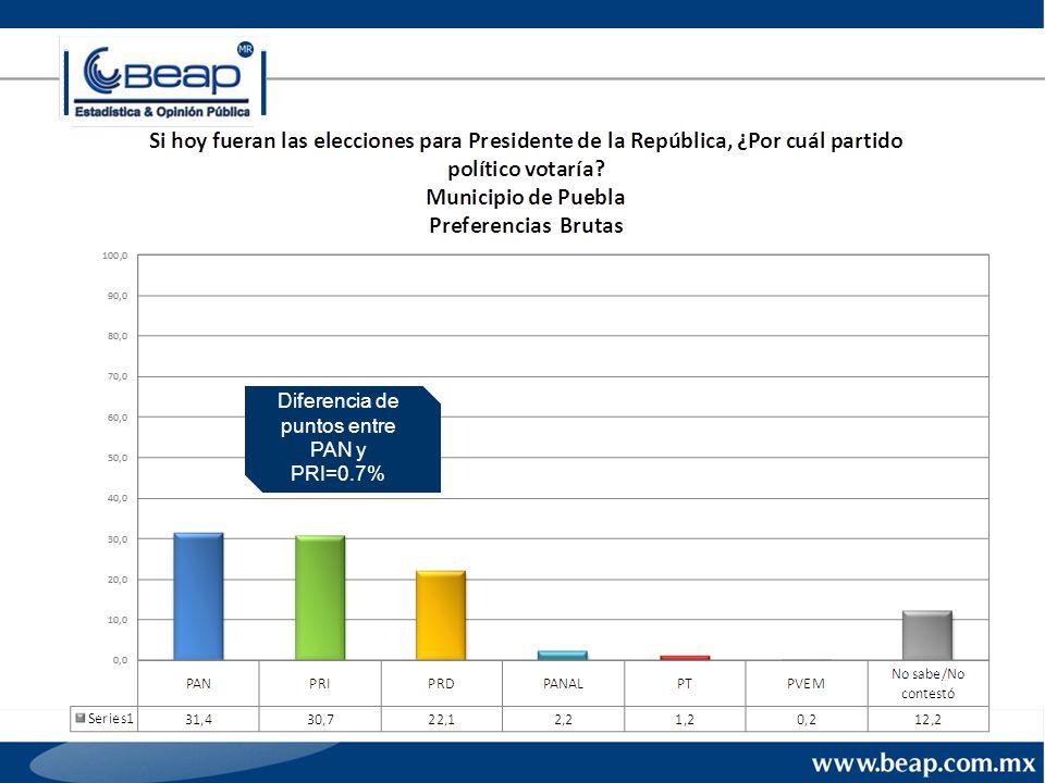 Diferencia de puntos entre PAN y PRI=0.7%