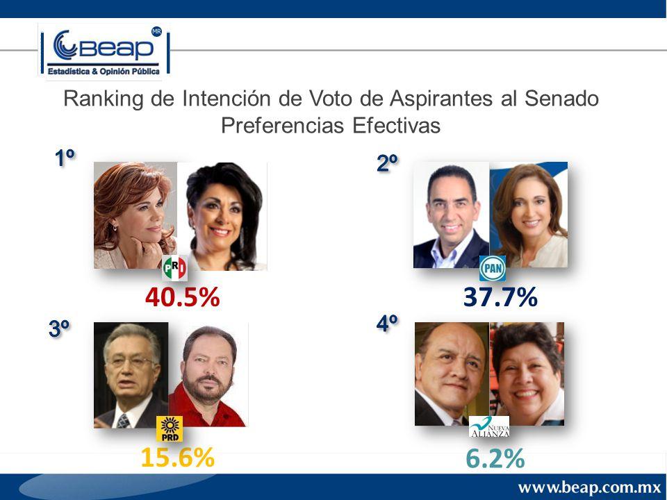 Ranking de Intención de Voto de Aspirantes al Senado Preferencias Efectivas 37.7%40.5% 15.6% 6.2%