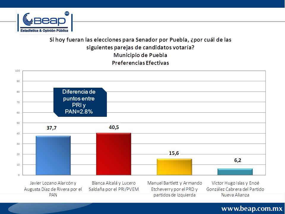 Diferencia de puntos entre PRI y PAN=2.8%