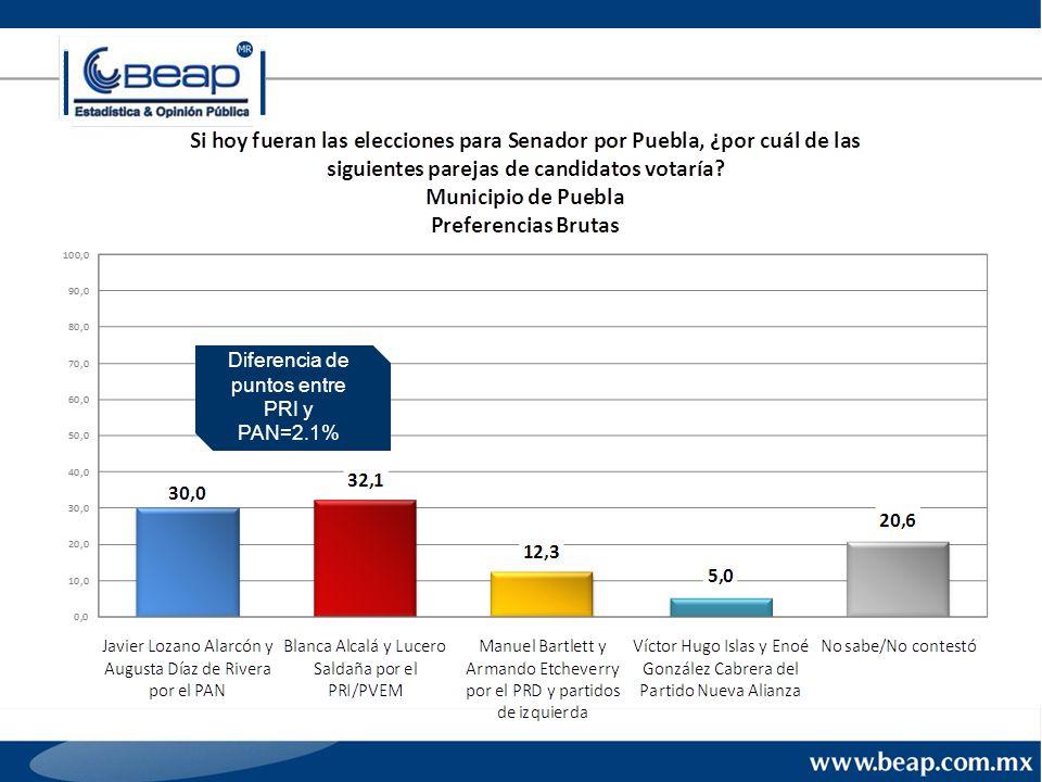 Diferencia de puntos entre PRI y PAN=2.1%