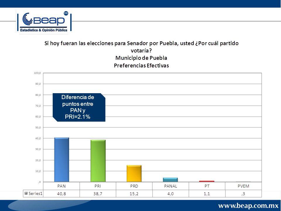 Diferencia de puntos entre PAN y PRI=2.1%