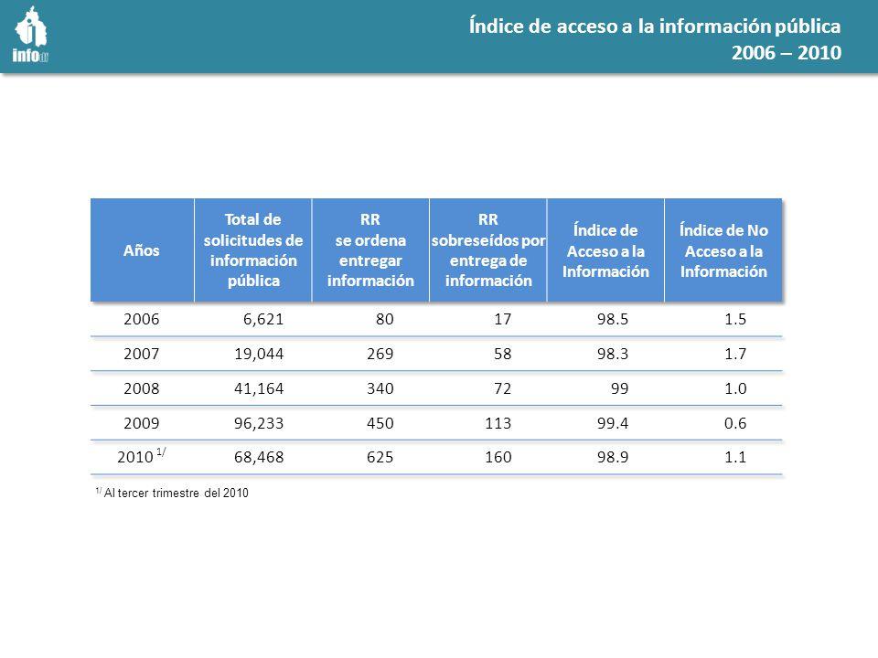 Índice de acceso a la información pública 2006 – 2010 1/ Al tercer trimestre del 2010
