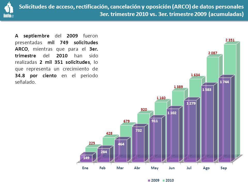 Solicitudes de acceso, rectificación, cancelación y oposición (ARCO) de datos personales 3er.