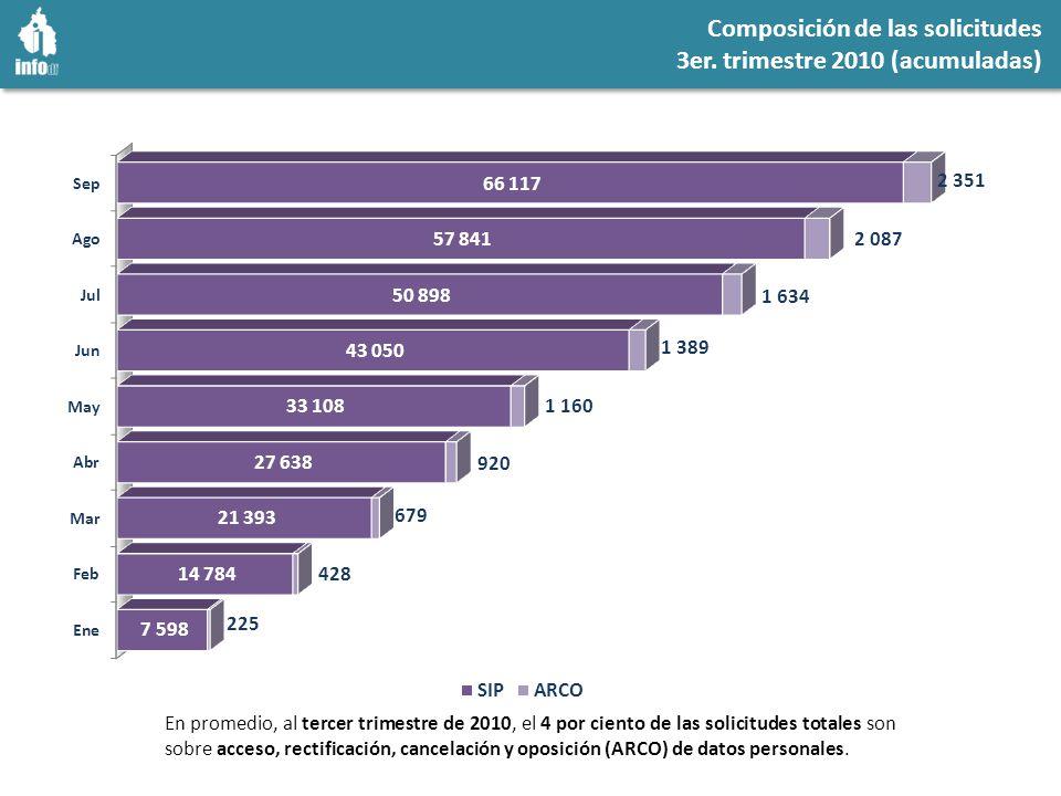 En promedio, al tercer trimestre de 2010, el 4 por ciento de las solicitudes totales son sobre acceso, rectificación, cancelación y oposición (ARCO) de datos personales.