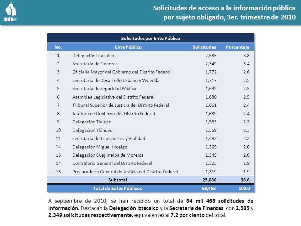 Solicitudes de acceso a la información pública por sujeto obligado, 3er.