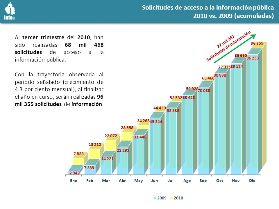 Solicitudes de acceso a la información pública 2010 vs.