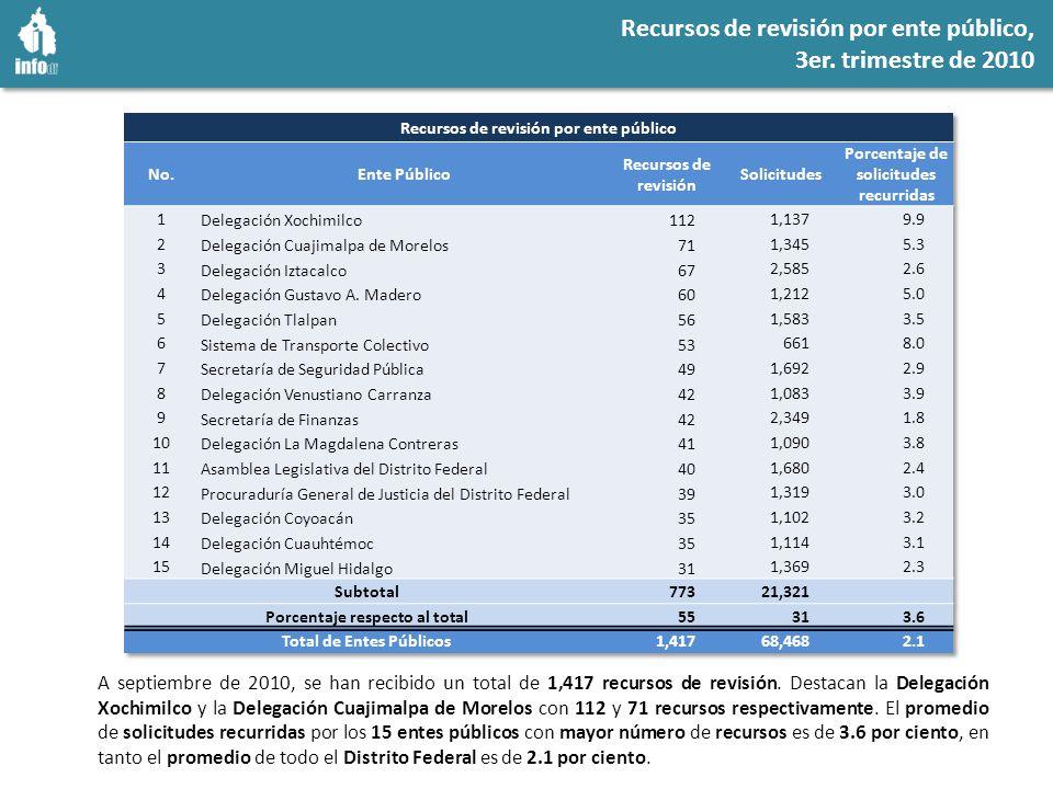 Índice de recurrencia de por ente público 3er. trimestre de 2010