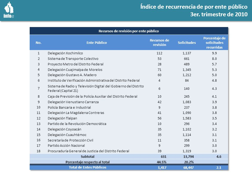 Recursos de revisión 2010 vs.