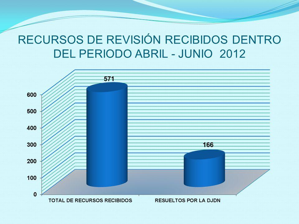 RECURSOS DE REVISIÓN RECIBIDOS DENTRO DEL PERIODO ABRIL - JUNIO 2012