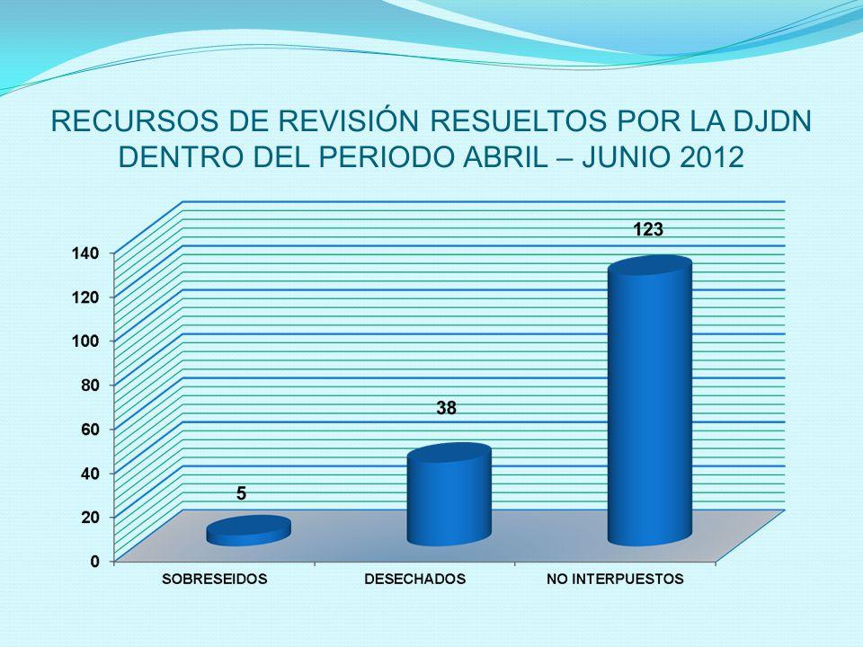 RECURSOS DE REVISIÓN RESUELTOS POR LA DJDN DENTRO DEL PERIODO ABRIL – JUNIO 2012