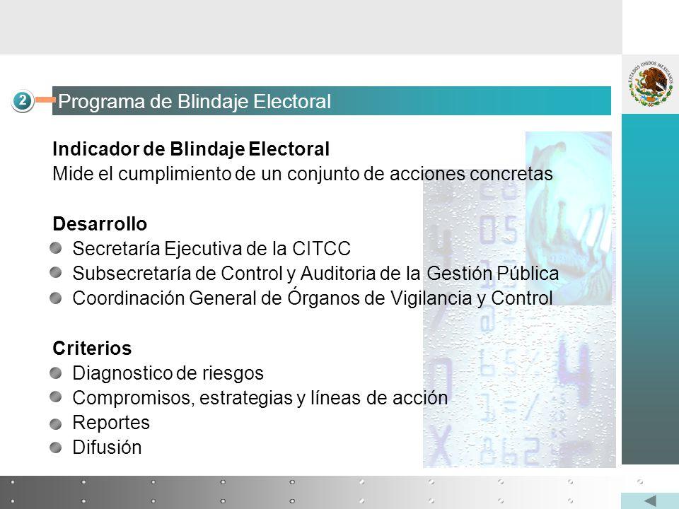 Indicador de Blindaje Electoral Mide el cumplimiento de un conjunto de acciones concretas Desarrollo Secretaría Ejecutiva de la CITCC Subsecretaría de