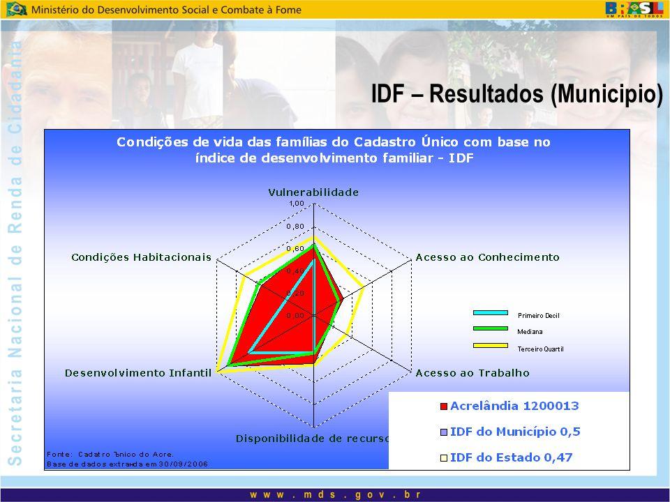 IDF – Resultados (Municipio)