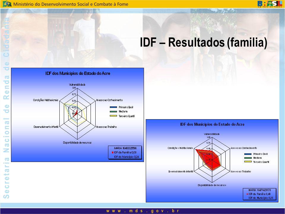IDF – Resultados (familia)