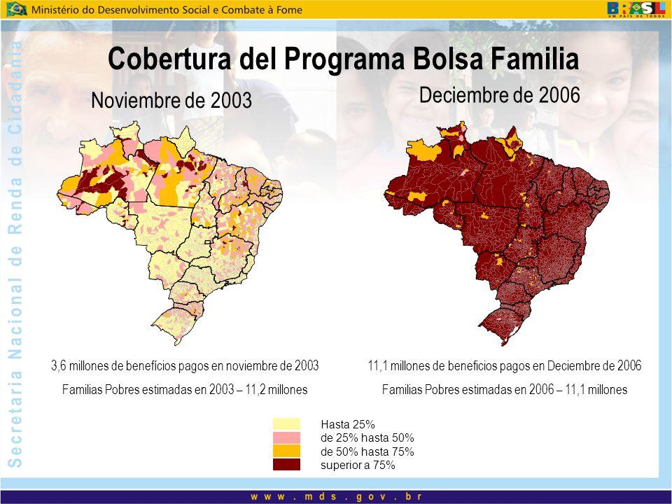 Cobertura del Programa Bolsa Familia Noviembre de 2003 Deciembre de 2006 3,6 millones de benefícios pagos en noviembre de 2003 Familias Pobres estimad