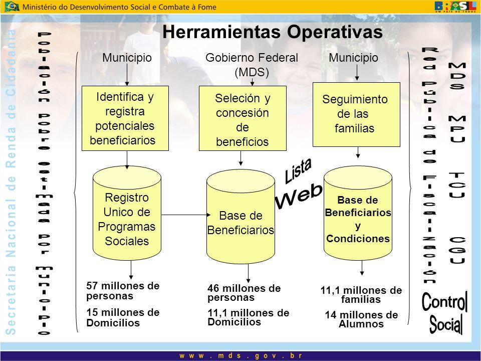 Herramientas Operativas MunicipioGobierno Federal (MDS) Municipio Identifica y registra potenciales beneficiarios Registro Unico de Programas Sociales