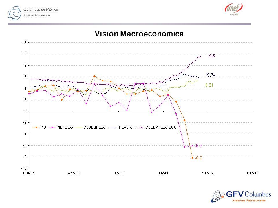 Visión Macroeconómica