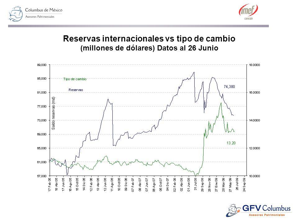 Reservas internacionales vs tipo de cambio (millones de dólares) Datos al 26 Junio