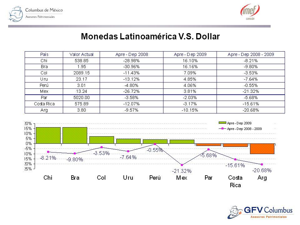 Monedas Latinoamérica V.S. Dollar