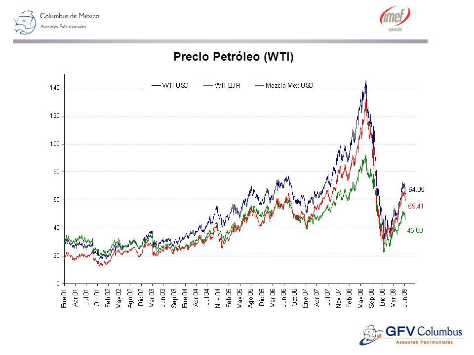 Precio Petróleo (WTI)