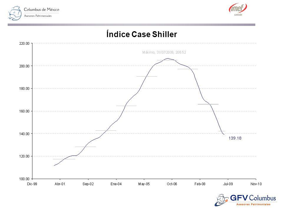 Índice Case Shiller