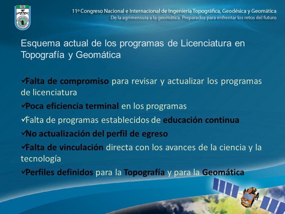 Esquema actual de los programas de Licenciatura en Topografía y Geomática Falta de compromiso para revisar y actualizar los programas de licenciatura