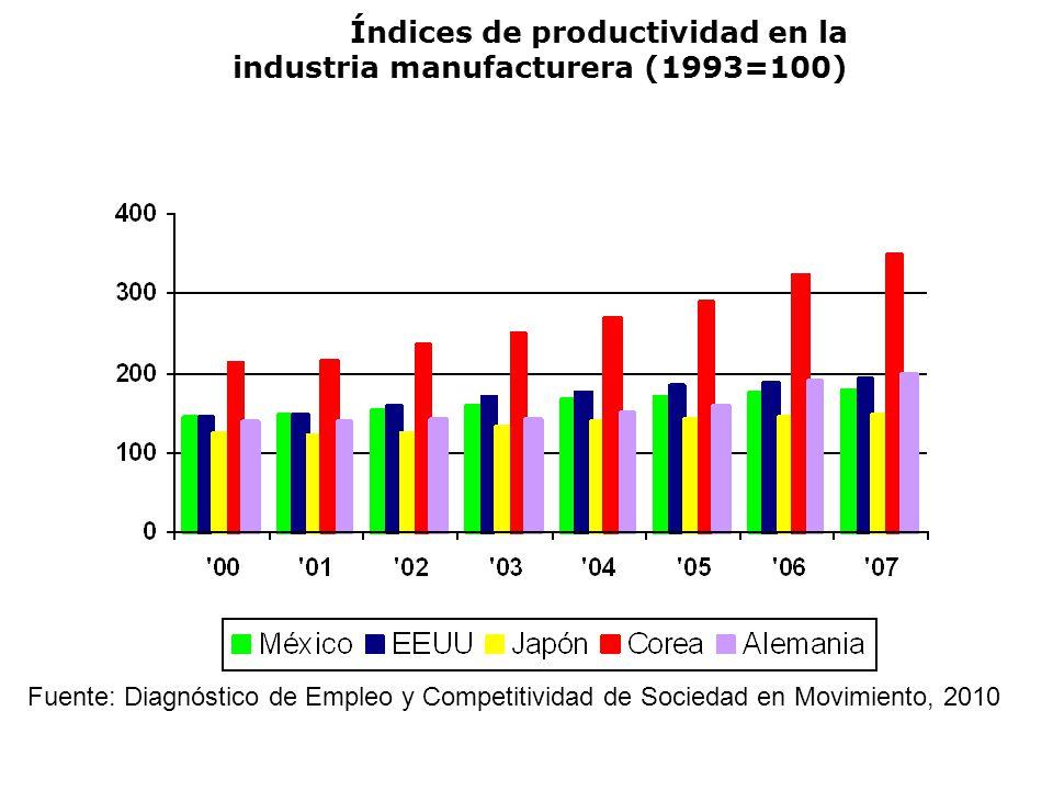 Índices de productividad en la industria manufacturera (1993=100) Fuente: Diagnóstico de Empleo y Competitividad de Sociedad en Movimiento, 2010