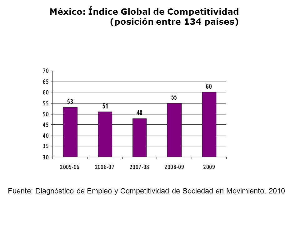 México: Índice Global de Competitividad (posición entre 134 países) Fuente: Diagnóstico de Empleo y Competitividad de Sociedad en Movimiento, 2010