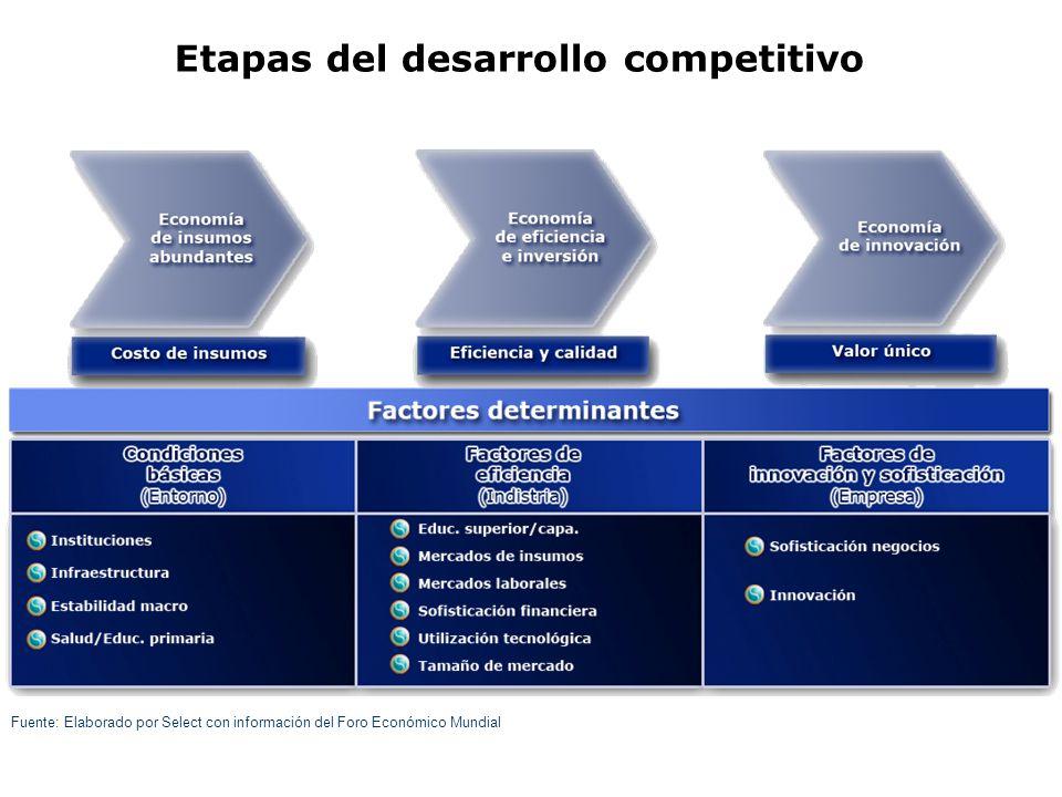 Etapas del desarrollo competitivo Fuente: Elaborado por Select con información del Foro Económico Mundial