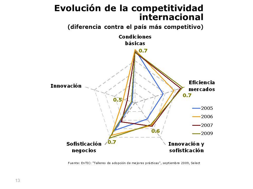 13 Evolución de la competitividad internacional (diferencia contra el país más competitivo)