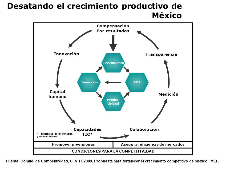Desatando el crecimiento productivo de México Inversión Crecimiento Produc- tividad ROI Medición Transparencia Innovación Capital humano Colaboración Compensación Por resultados Promover inversionesAsegurar eficiencia de mercados CONDICIONES PARA LA COMPETITIVIDAD Capacidades TIC* * Tecnologías de información y comunicaciones Fuente: Comité de Competitividad, C y TI, 2009, Propuesta para fortalecer el crecimiento competitivo de México, IMEF.