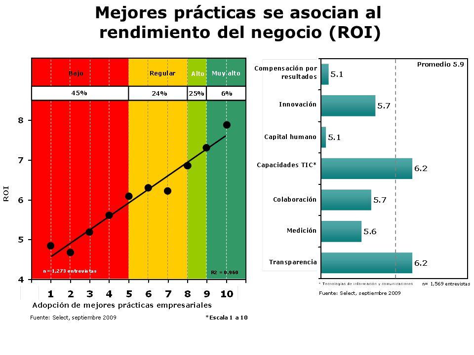 Mejores prácticas se asocian al rendimiento del negocio (ROI)