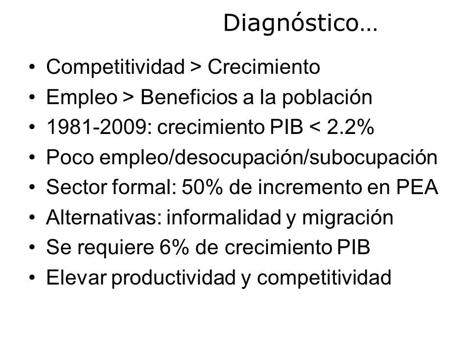 Diagnóstico… Competitividad > Crecimiento Empleo > Beneficios a la población 1981-2009: crecimiento PIB < 2.2% Poco empleo/desocupación/subocupación Sector formal: 50% de incremento en PEA Alternativas: informalidad y migración Se requiere 6% de crecimiento PIB Elevar productividad y competitividad