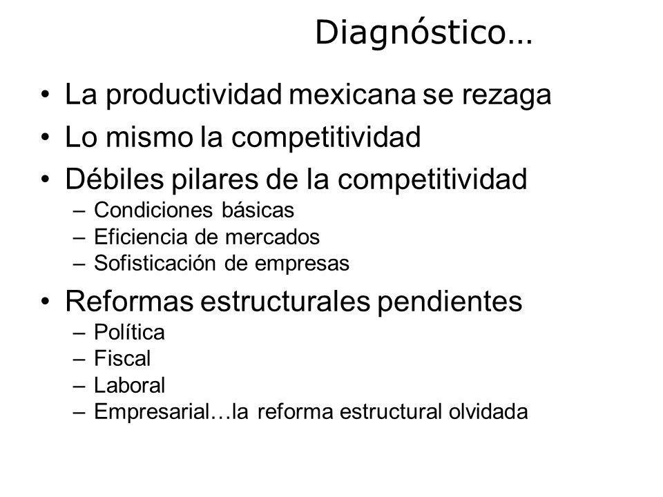 La productividad mexicana se rezaga Lo mismo la competitividad Débiles pilares de la competitividad –Condiciones básicas –Eficiencia de mercados –Sofisticación de empresas Reformas estructurales pendientes –Política –Fiscal –Laboral –Empresarial…la reforma estructural olvidada Diagnóstico…