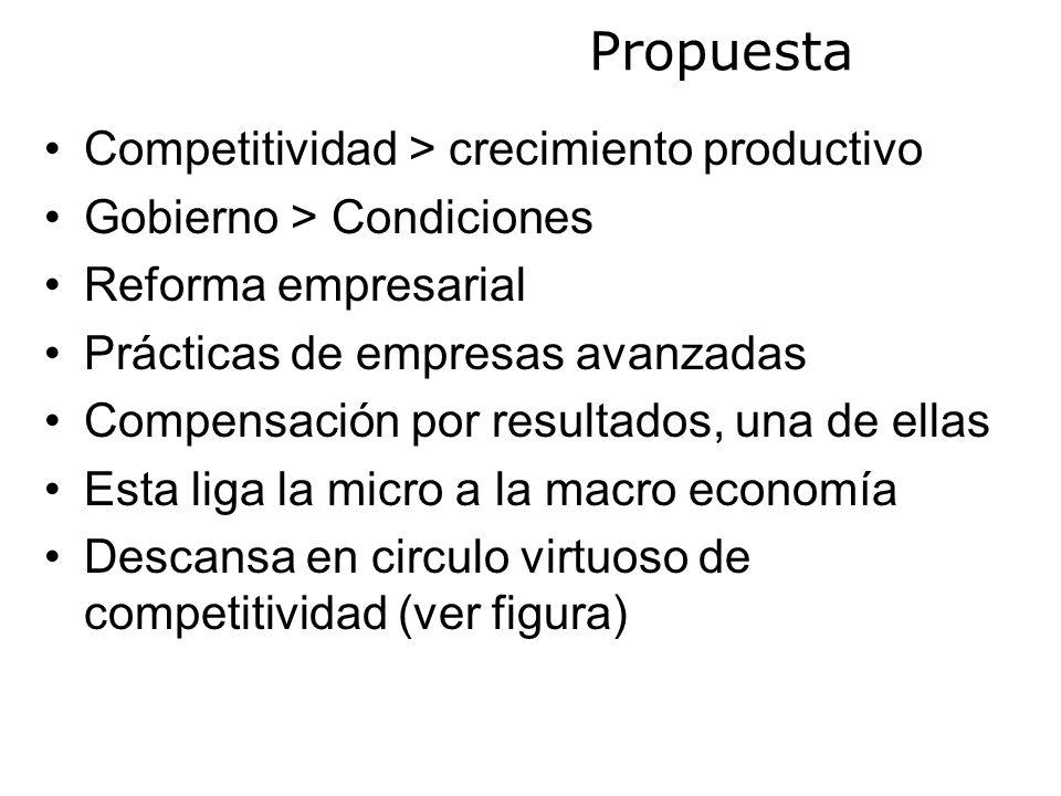 Propuesta Competitividad > crecimiento productivo Gobierno > Condiciones Reforma empresarial Prácticas de empresas avanzadas Compensación por resultados, una de ellas Esta liga la micro a la macro economía Descansa en circulo virtuoso de competitividad (ver figura)