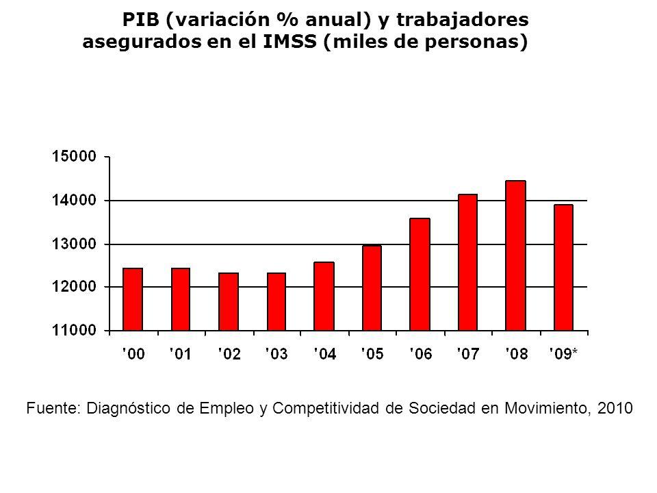 PIB (variación % anual) y trabajadores asegurados en el IMSS (miles de personas) Fuente: Diagnóstico de Empleo y Competitividad de Sociedad en Movimiento, 2010