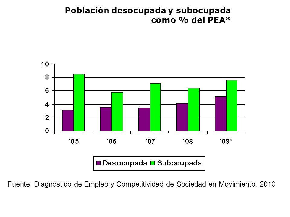Población desocupada y subocupada como % del PEA* Fuente: Diagnóstico de Empleo y Competitividad de Sociedad en Movimiento, 2010
