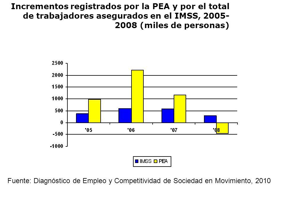 Incrementos registrados por la PEA y por el total de trabajadores asegurados en el IMSS, 2005- 2008 (miles de personas) Fuente: Diagnóstico de Empleo y Competitividad de Sociedad en Movimiento, 2010