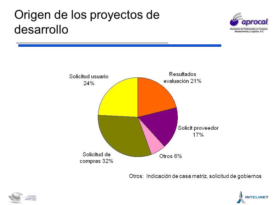 Origen de los proyectos de desarrollo Otros: Indicación de casa matriz, solicitud de gobiernos