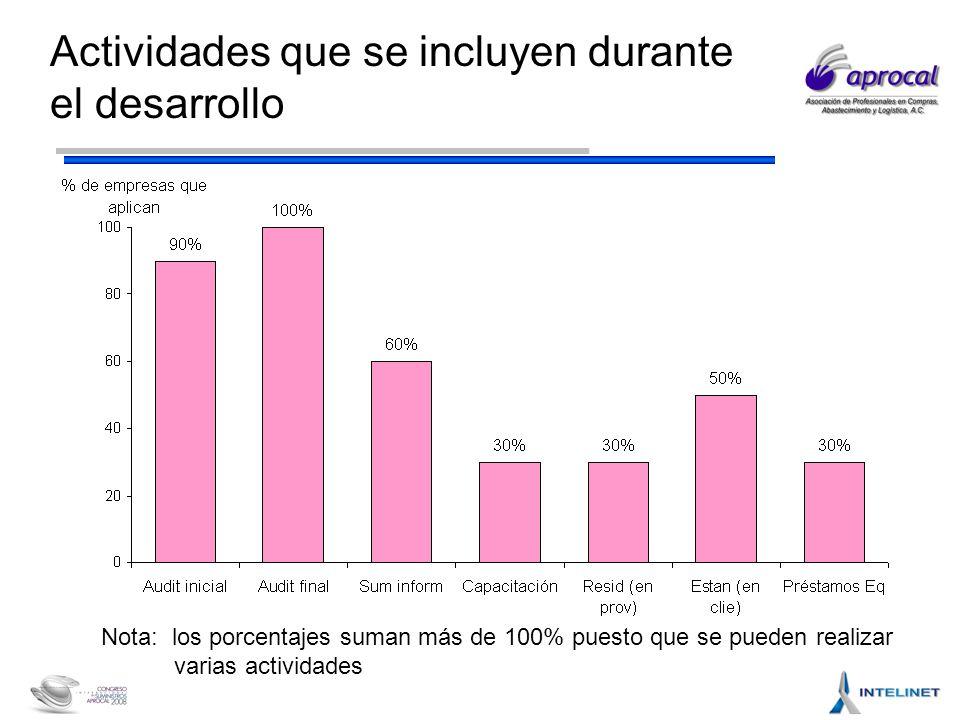 Actividades que se incluyen durante el desarrollo Nota: los porcentajes suman más de 100% puesto que se pueden realizar varias actividades