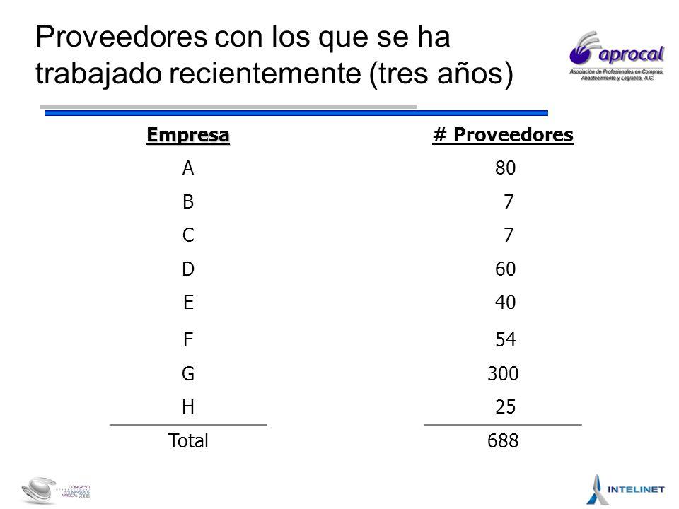 Proveedores con los que se ha trabajado recientemente (tres años) Empresa# Proveedores A 80 B 7 C 7 D 60 E 40 F 54 G300 H 25 Total688