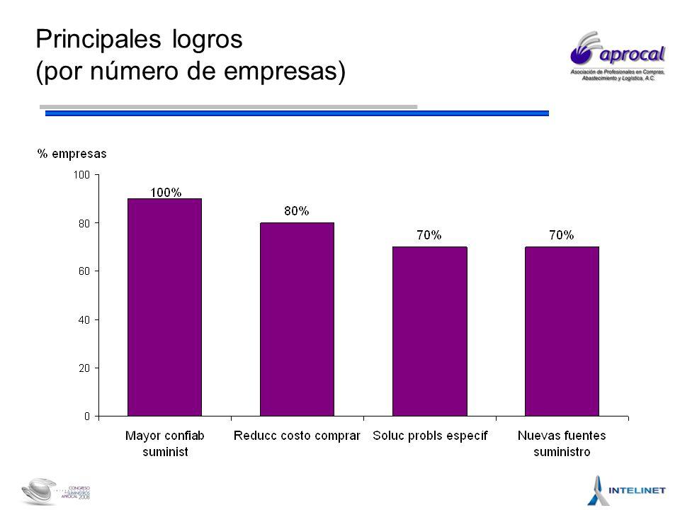 Principales logros (por número de empresas)