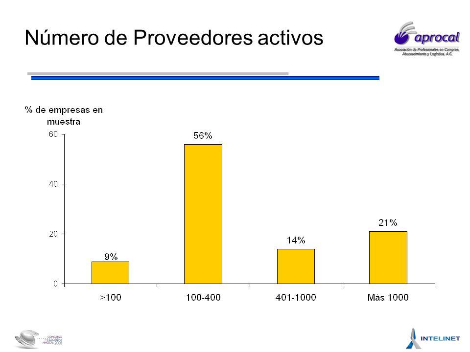 Número de Proveedores activos