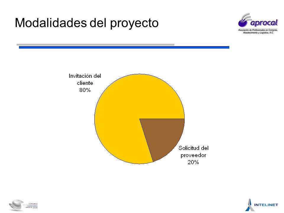Modalidades del proyecto