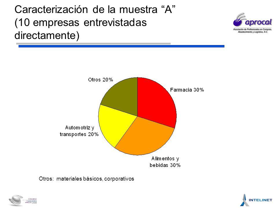 Caracterización de la muestra A (10 empresas entrevistadas directamente) Otros: materiales básicos, corporativos