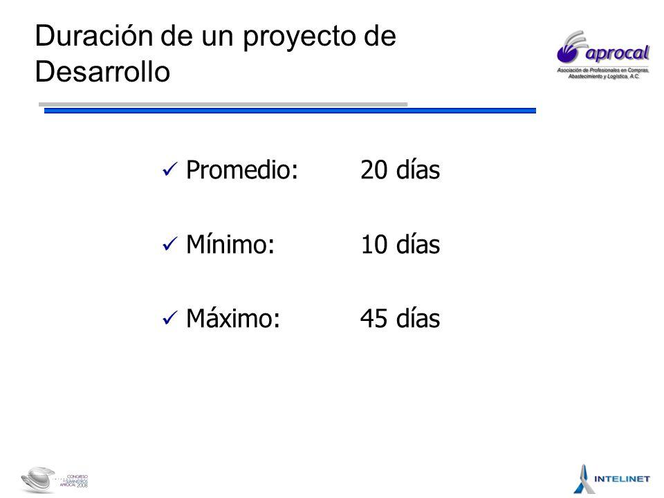Duración de un proyecto de Desarrollo Promedio:20 días Mínimo:10 días Máximo:45 días