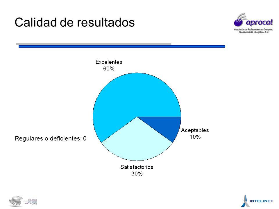Calidad de resultados Regulares o deficientes: 0