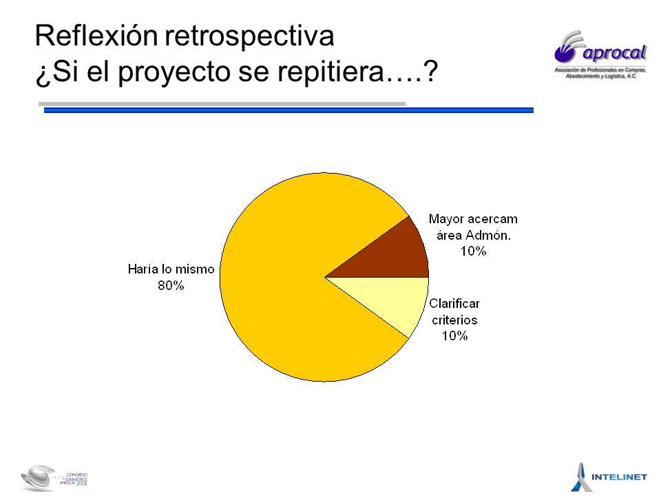 Reflexión retrospectiva ¿Si el proyecto se repitiera….?